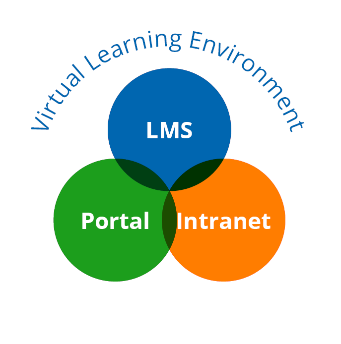 Schoolbox Learning Management System Lms Amp School Portal