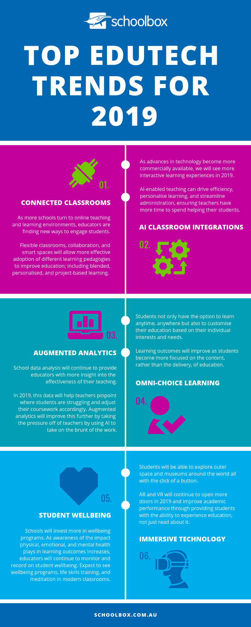 Emerging 2019 education technology trends infographic
