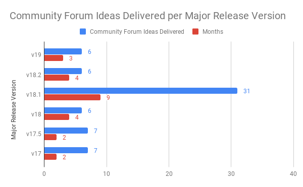 A chart showing how many community forum ideas Schoolbox delivered per major release